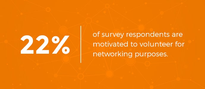 Twenty-two percent of survey respondents are motivated to volunteer for networking purposes