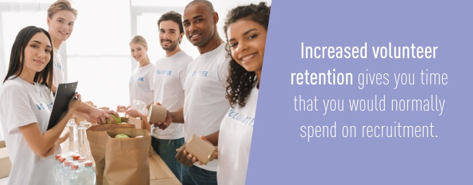 Increased volunteer retention gives you time that you would normally spend on recruitment.