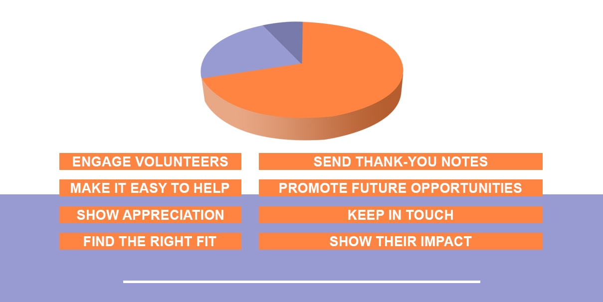 Engage volunteers, make it easy to help, show appreciation, find the right fit, send thank-you notes, promote future opportunities, keep in touch, show their impact