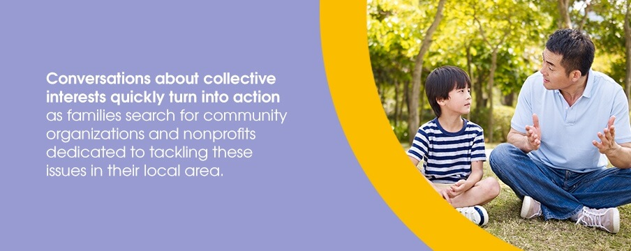Conversations about collective interests quickly urn into action as families search for community organizations and nonprofits dedicated to tackling these issues in their local area.
