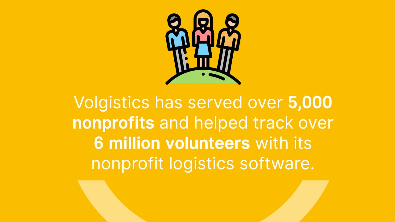 Volgistics has served over 5,000 nonprofits and helped track over 6 million volunteers with its nonprofit logistics software.